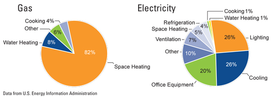 Schools electric & gas use chart